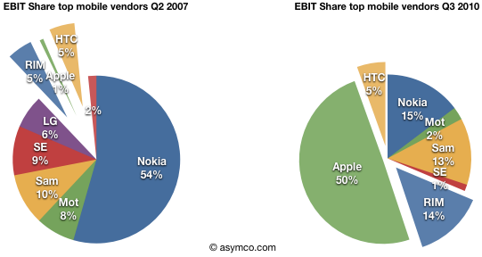 Market share de celulares em lucro - asymco
