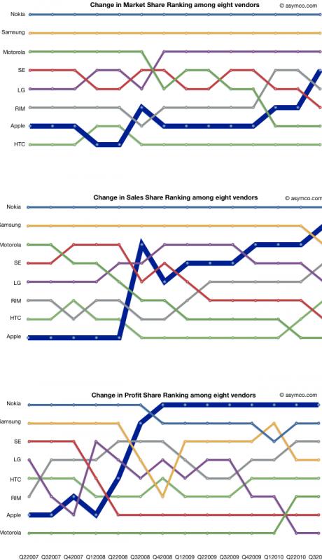 Rankings de fabricantes de celulares - asymco