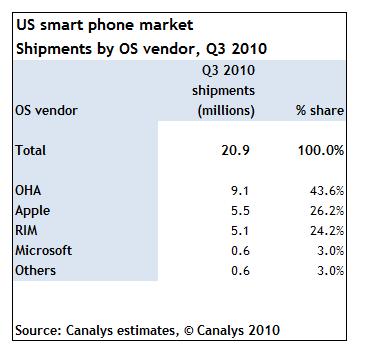 Market share de smartphones nos EUA - Canalys