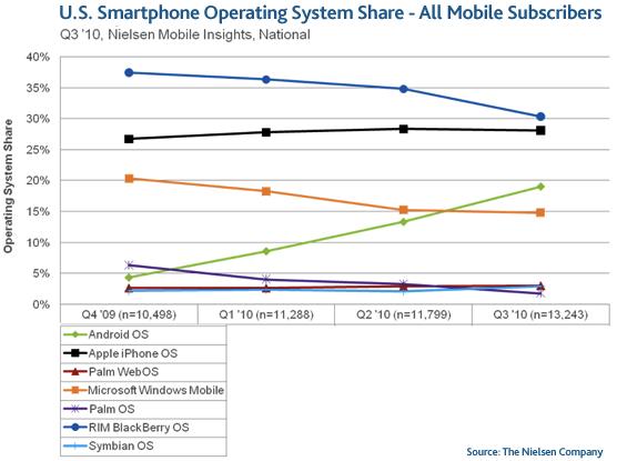 Bases instaladas de smartphones no Q3 2010 - Nielsen