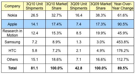 Vendas de smartphones no mundo Q3 2010 - IDC