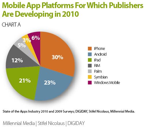 Plataformas de foco dos desenvolvedores - Millennial Media