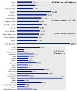 Média de preços no Windows Marketplace for Mobile - OReilly