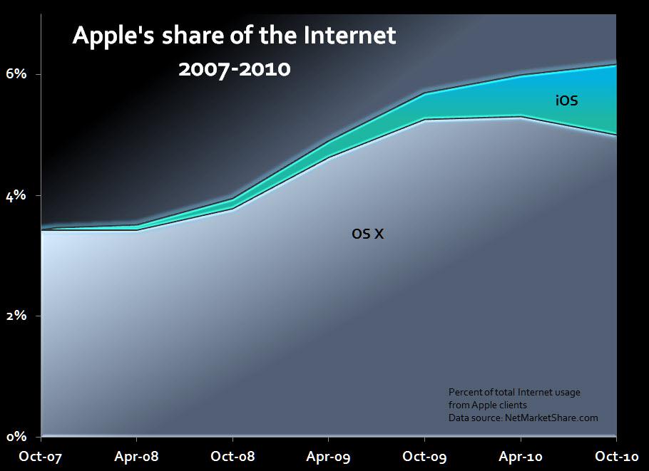 Presença da Apple na internet - Ed Bott