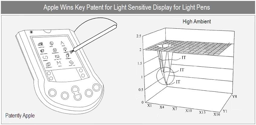 Patente de stylus luminosa