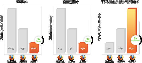 Gráficos de performance do Firefox 4 beta 7