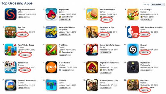 Apps gratuitos no ranking Top Grossing