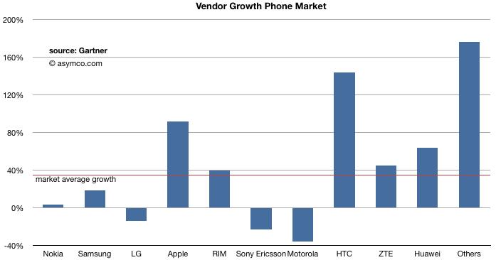 Crescimento de market share segundo Gartner - asymco