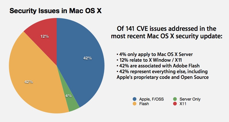 Mac OS X 10.6.5 e falhas do Flash
