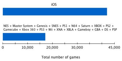 App Store vs. 25 anos de videogames