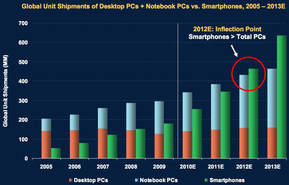 Smartphones e PCs vendidos - Mary Meeker, Morgan Stanley