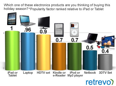 Intenções de compra no fim de 2010 - Retrevo