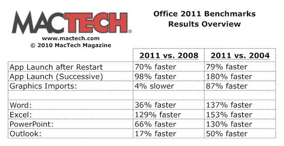 Benchmark do Office 2011 para Mac