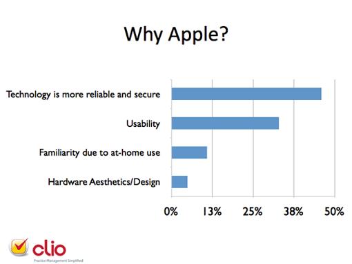 Why Apple?