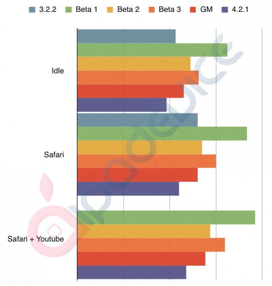 Consumo de RAM no iPad - iPadevice