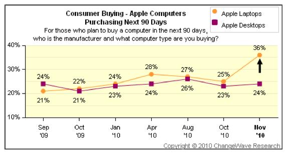 Intenção de compra de Macs - ChangeWave