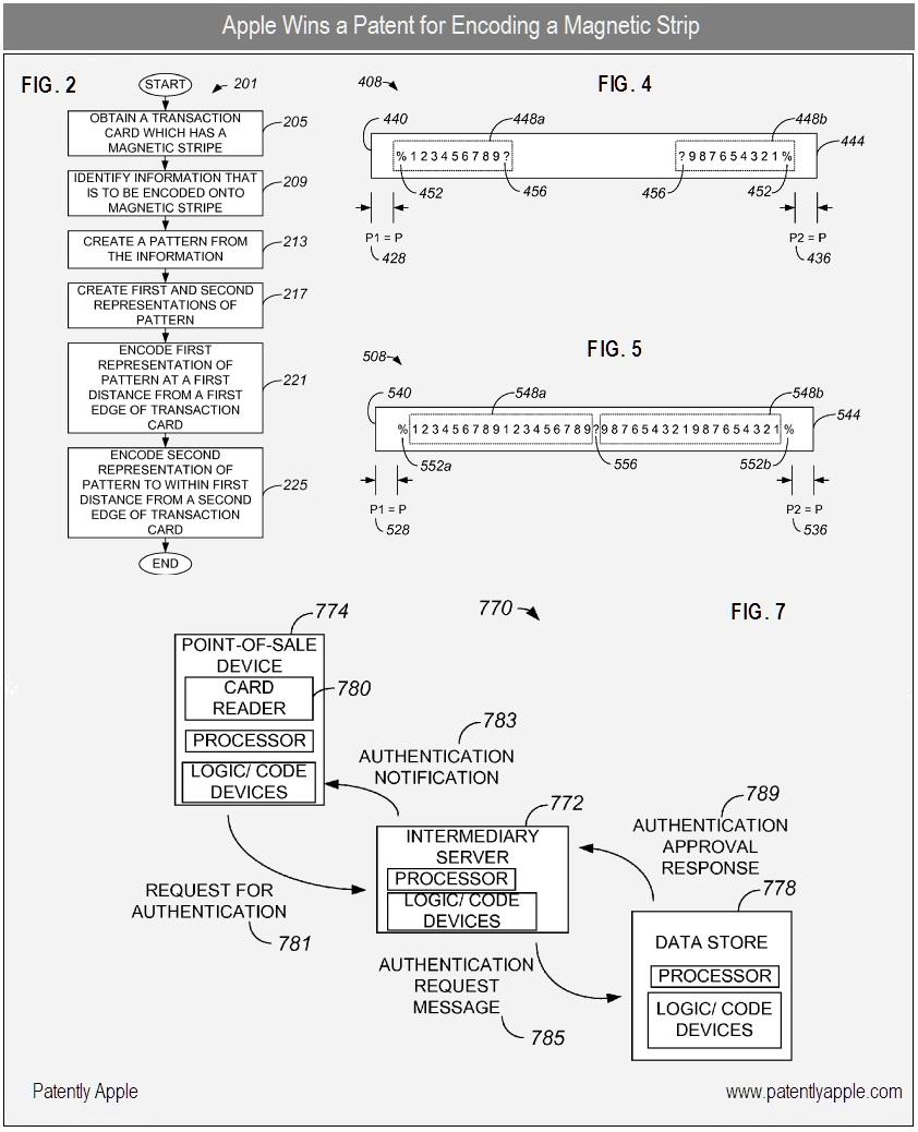 Patente de codificação para tarjas magnéticas