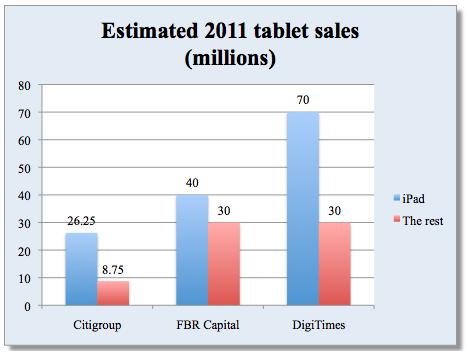 Previsões de vendas de tablets em 2011