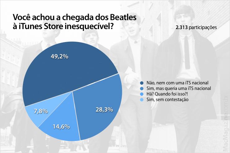 Enquete - Você achou a chegada dos Beatles à iTunes Store inesquecível?