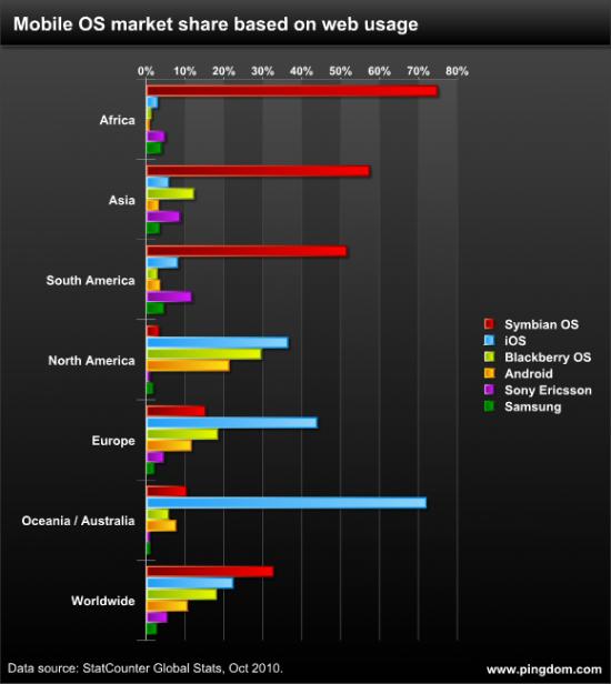 Sistemas móveis prevalentes no mundo - Royal Pingdom