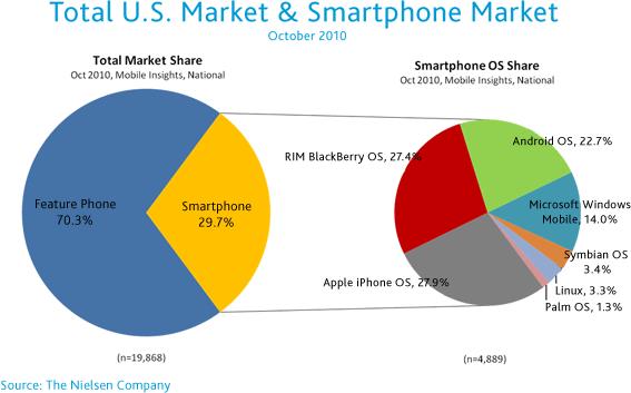 Pesquisa de smartphones da Nielsen