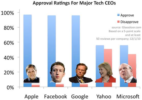 Aprovação de CEOs