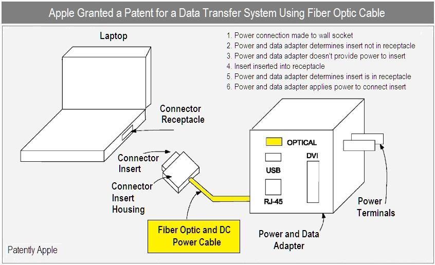 Patente de MagSafe capaz de transferir dados