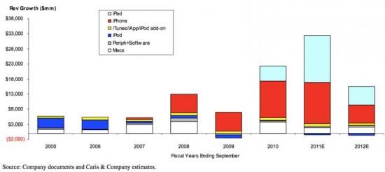 Crescimento das receitas da Apple - Caris and Company