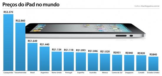 Preços do iPad no mundo