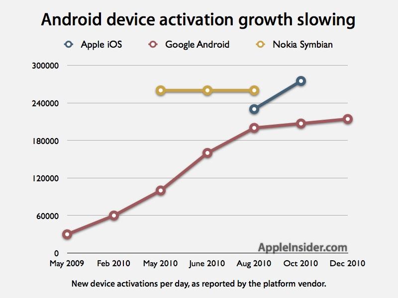 Ativações de smartphones