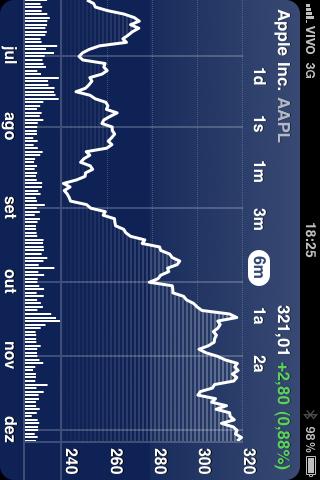 Desempenho da AAPL no mercado