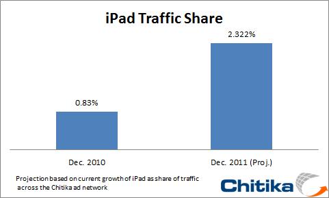 Participação do iPad no tráfego da internet - Chitika
