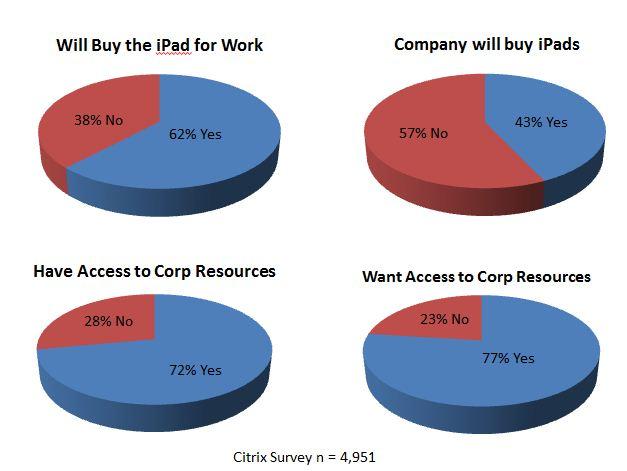 Pesquisa da Citrix sobre iPad e trabalho