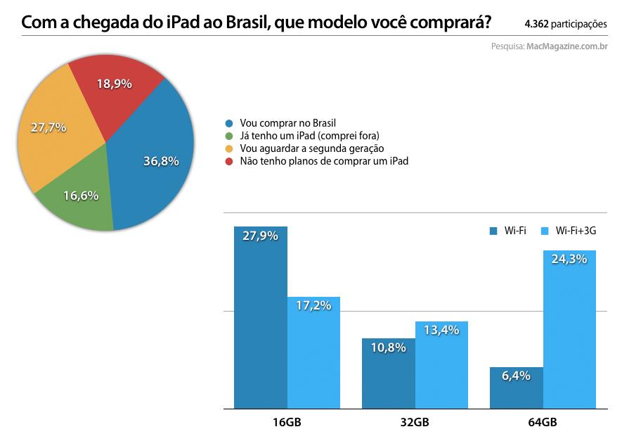 Enquete sobre compradores do iPad no Brasil