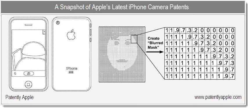 Patentes relacionadas a câmeras