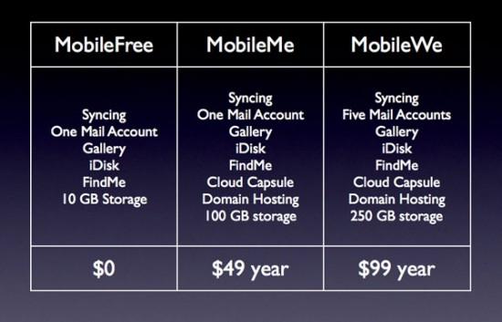 Tabela fantasiosa do MobileMe - GigaOm