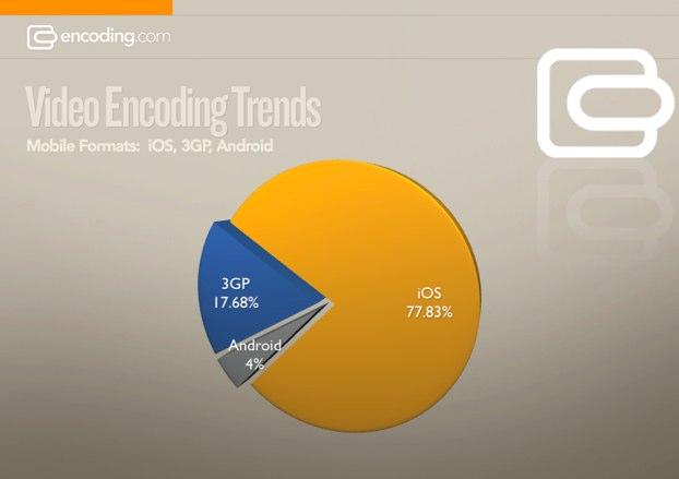 Otimização para plataformas móveis - Encoding