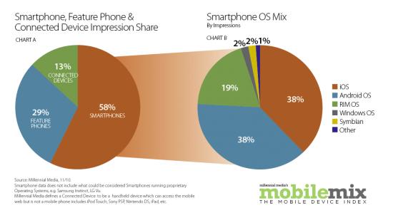 Participação de gadgets na Millennial Media