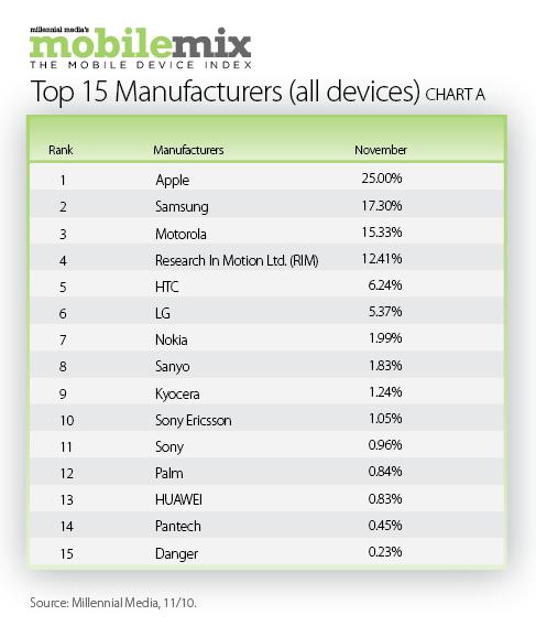 Participação de fabricantes na Millennial Media
