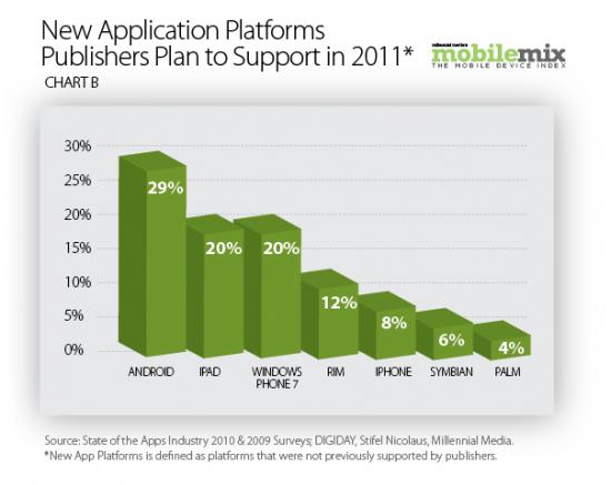 Intenções de desenvolvedores para 2011 - Millennial Media