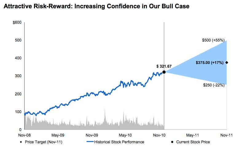Previsões da Morgan Stanley para a AAPL