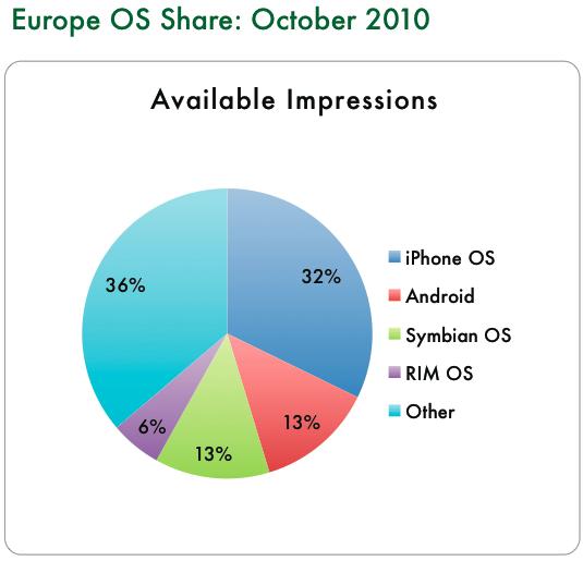 Market share de sistemas operacionais móveis - InMobi