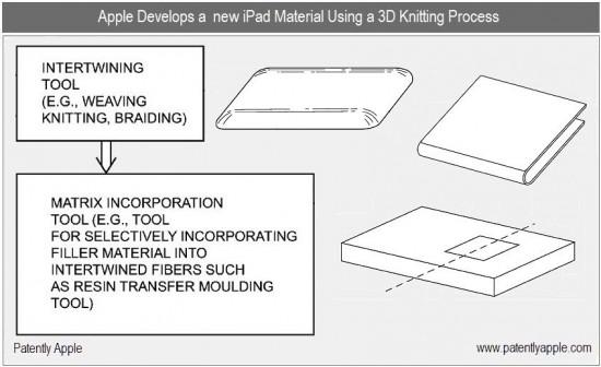 Patente de uso de fibras tricotadas