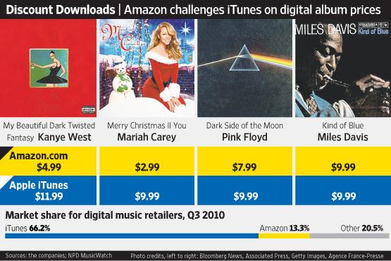 Comparação de preços entre iTunes Store e Amazon MP3 - WSJ.com