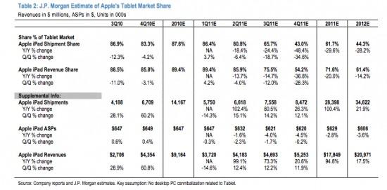 Previsões da J.P. Morgan para o iPad em 2011-12