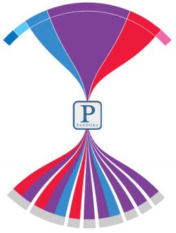 Pandora coletando e distribuindo informações pessoais