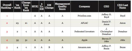 Ranking de CEOs - Chief Executive
