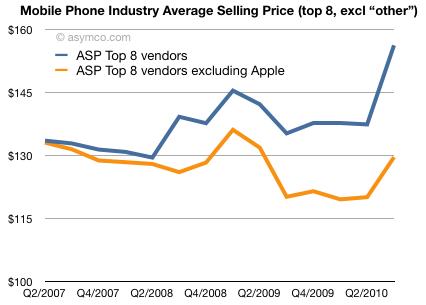 Preço médio de celulares - asymco