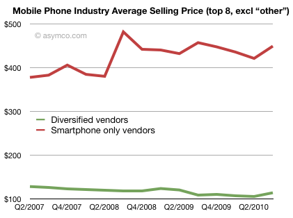 Preço médio de smartphones e celulares - asymco