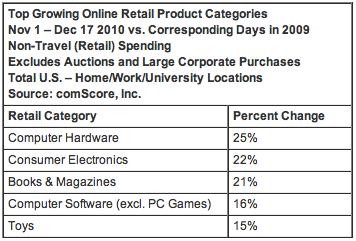 Compras online no final de 2010 - comScore